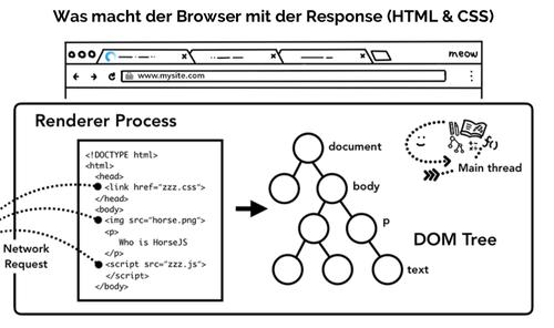 Was macht der Browser