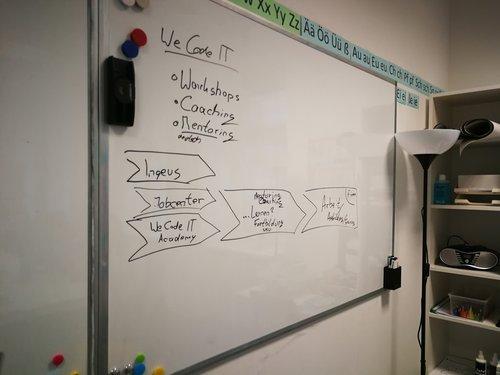 Mentoring, Coaching, Workshops - Was ist die We code IT Academy